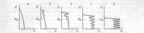 Image 3. Scheme explaining dependence of interference structure on value of exposure: а - distribution of hardening in swelled non-exposed layer; б, в, г, д – modulation of hardening in swelled layer depending on exposure.